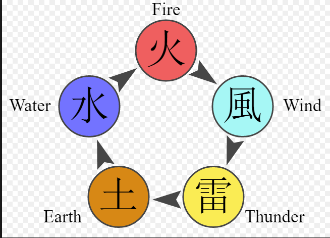 what is your chakra nature